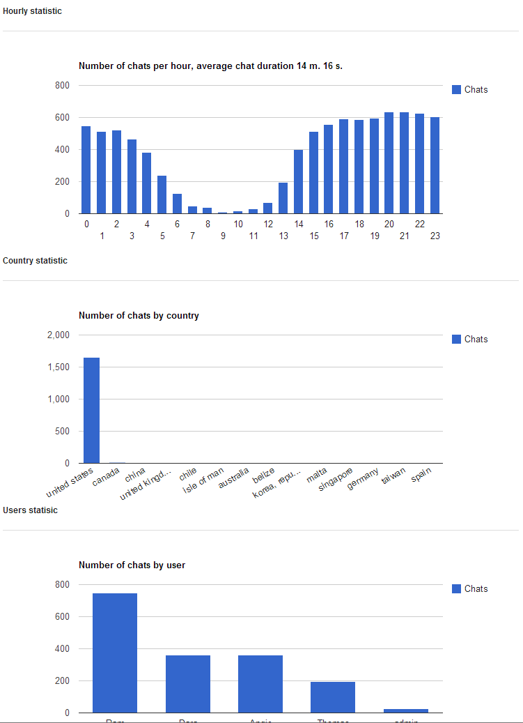 1407671553_chats-statistic-2.png